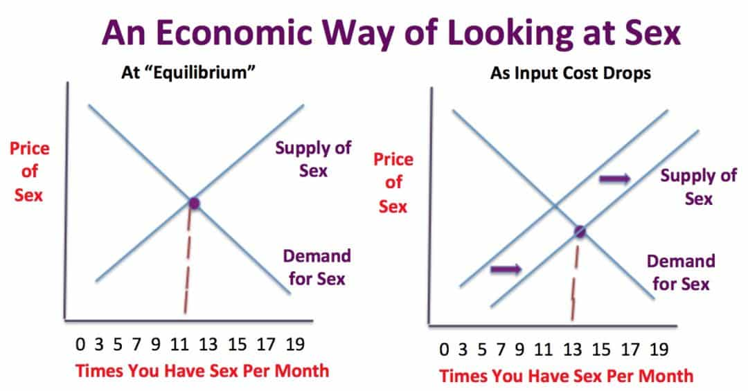 Economic Supply Demand Chart of Sex - 10 Things Economists Can Teach Us About Sex in Marriage
