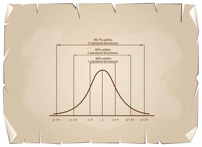 Bell Curve and Modesty - My 40% Modesty Rule: A Better Way to Look at How to Dress